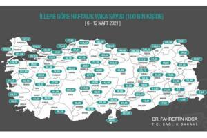Paylaşılan tabloya göre, 6 Mart-12 Mart 2021 tarihleri arasında illere göre haftalık vaka sayısı, her 100 bin kişide İstanbul'da 178,25, Ankara'da 68,53, İzmir'de 78,57 oldu. Vaka sayısı en yüksek iller ise, Samsun 458,53, Sinop 345,56 ve Giresun 296,84 olarak sıralandı.