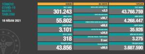 Bugün iyileşen 43 bin 856 kişiyle birlikte toplam iyileşen hasta sayısı 3 milyon 687 bin 590'a yükseldi. AĞIR HASTA SAYISI KORKUTUYOR Toplam hastalarda zatürre oranının yüzde 3.3, toplam ağır hasta sayısının ise 3 bin 275 olduğu açıklandı. Türkiye genelinde yatak doluluk oranı yüzde 56.7, erişkin yoğun bakım doluluk oranı yüzde 68.8 ve ventilatör doluluk oranı yüzde 34.9 olarak duyuruldu.