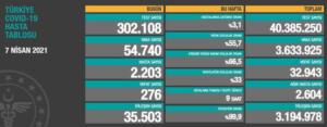 7 NİSAN KORONA TABLOSU Paylaşılan son korona tablosunda yer alan 24 saatlik verilere göre; 302.108 test yapıldı, 54.740 yeni vaka sayısı tespit edildi, 2.203 hasta sayısına ulaşıldı, 276 kişi hayatını kaybetti, 35.503 kişi sağlığına kavuştu.